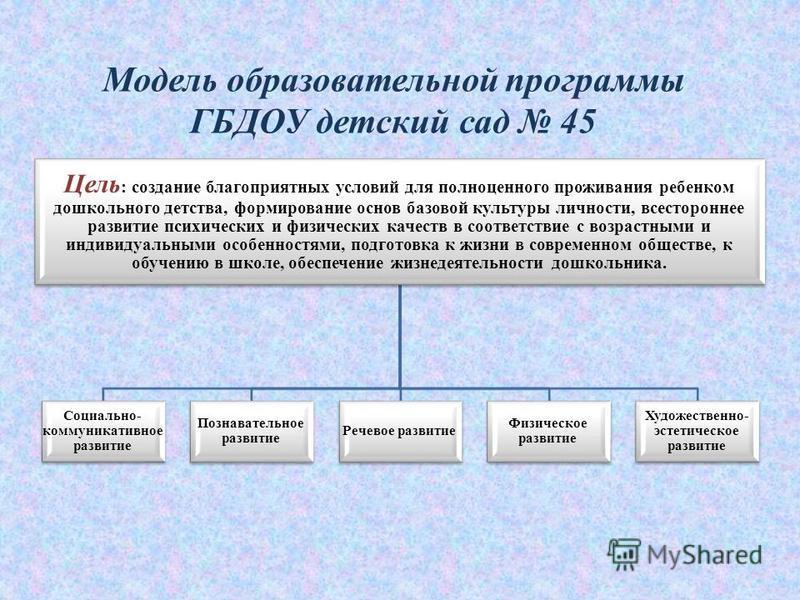 Модель образовательной программы ГБДОУ детский сад 45 Цель : создание благоприятных условий для полноценного проживания ребенком дошкольного детства, формирование основ базовой культуры личности, всестороннее развитие психических и физических качеств