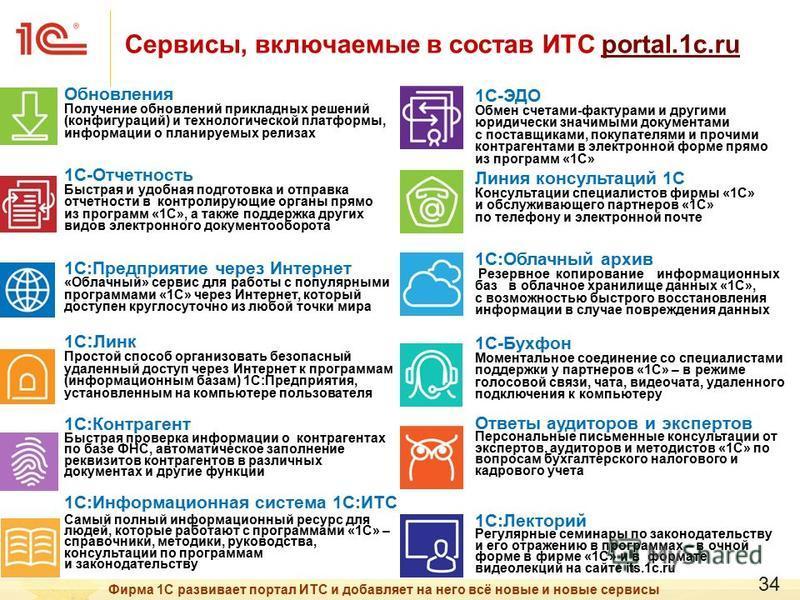 Сервисы, включаемые в состав ИТС portal.1c.ruportal.1c.ru 1С-ЭДО Обмен счетами-фактурами и другими юридически значимыми документами с поставщиками, покупателями и прочими контрагентами в электронной форме прямо из программ «1С» Линия консультаций 1С