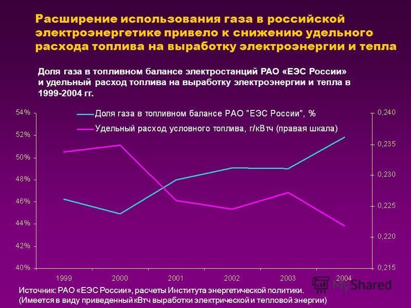 Расширение использования газа в российской электроэнергетике привело к снижению удельного расхода топлива на выработку электроэнергии и тепла Источник: РАО «ЕЭС России», расчеты Института энергетической политики. (Имеется в виду приведенный к Втч выр