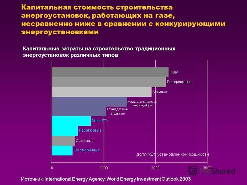 Капитальная стоимость строительства энергоустановок, работающих на газе, несравненно ниже в сравнении с конкурирующими энергоустановками Источник: International Energy Agency, World Energy Investment Outlook 2003 Капитальные затраты на строительство