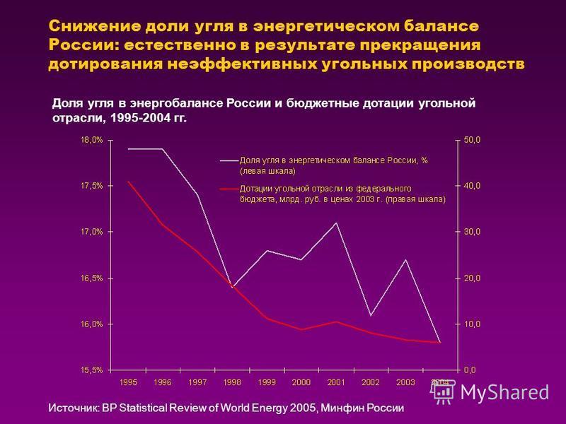 Снижение доли угля в энергетическом балансе России: естественно в результате прекращения дотирования неэффективных угольных производств Источник: BP Statistical Review of World Energy 2005, Минфин России Доля угля в энергобалансе России и бюджетные д