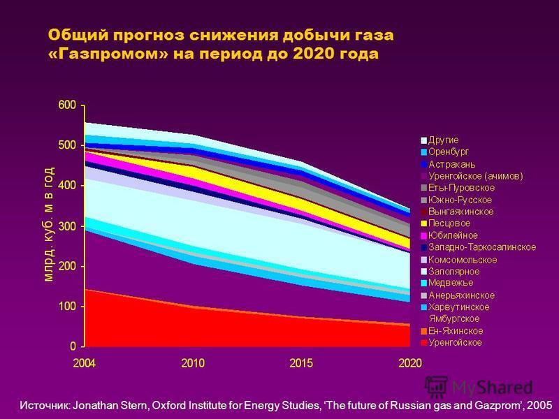 Общий прогноз снижения добычи газа «Газпромом» на период до 2020 года Источник: Jonathan Stern, Oxford Institute for Energy Studies, The future of Russian gas and Gazprom, 2005