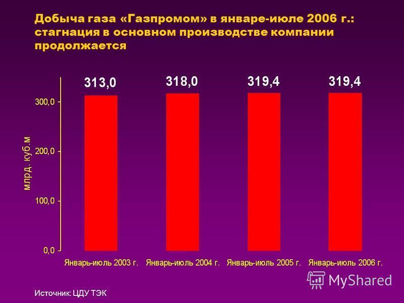 Добыча газа «Газпромом» в январе-июле 2006 г.: стагнация в основном производстве компании продолжается Источник: ЦДУ ТЭК