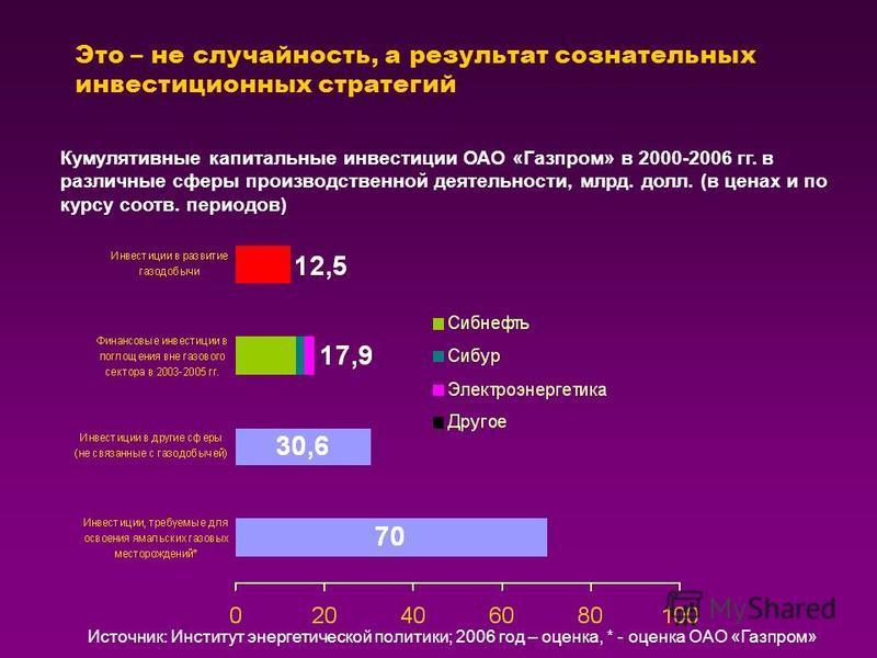 Это – не случайность, а результат сознательных инвестиционных стратегий Кумулятивные капитальные инвестиции ОАО «Газпром» в 2000-2006 гг. в различные сферы производственной деятельности, млрд. долл. (в ценах и по курсу соотв. периодов) Источник: Инст