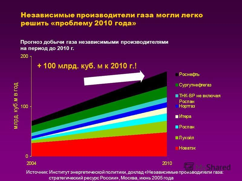 Независимые производители газа могли легко решить «проблему 2010 года» Прогноз добычи газа независимыми производителями на период до 2010 г. Источник: Институт энергетической политики, доклад «Независимые производители газа: стратегический ресурс Рос