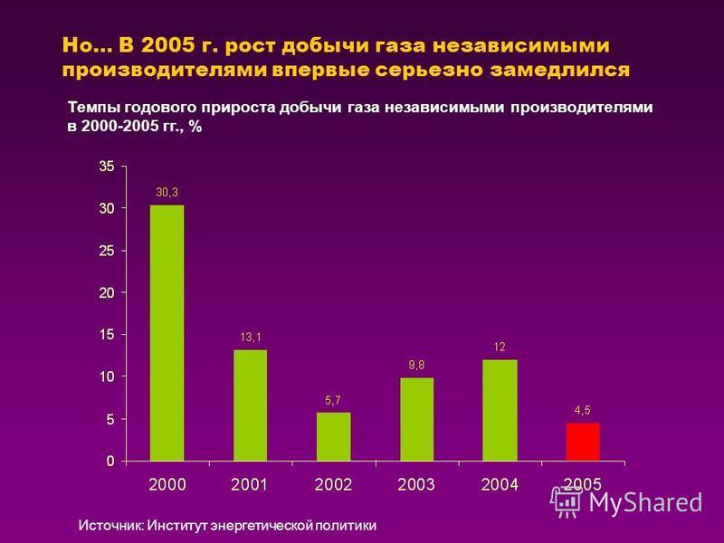 Но… В 2005 г. рост добычи газа независимыми производителями впервые серьезно замедлился Темпы годового прироста добычи газа независимыми производителями в 2000-2005 гг., % Источник: Институт энергетической политики