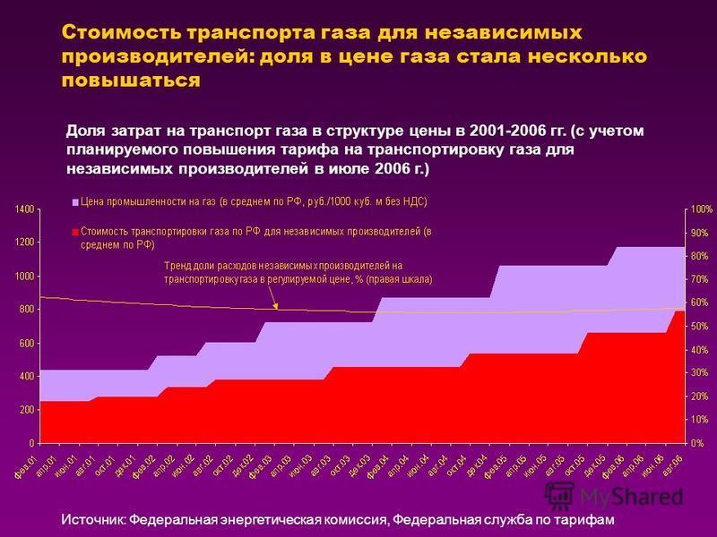 Стоимость транспорта газа для независимых производителей: доля в цене газа стала несколько повышаться Источник: Федеральная энергетическая комиссия, Федеральная служба по тарифам Доля затрат на транспорт газа в структуре цены в 2001-2006 гг. (с учето