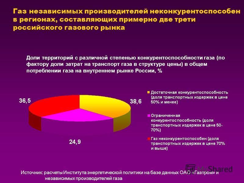 Газ независимых производителей неконкурентоспособен в регионах, составляющих примерно две трети российского газового рынка Доли территорий с различной степенью конкурентоспособности газа (по фактору доли затрат на транспорт газа в структуре цены) в о