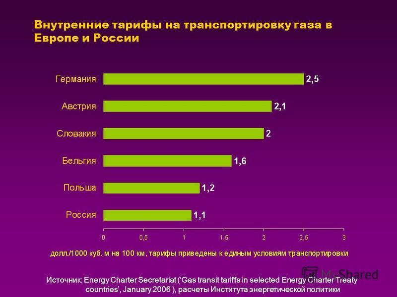 Внутренние тарифы на транспортировку газа в Европе и России Источник: Energy Charter Secretariat (Gas transit tariffs in selected Energy Charter Treaty countries, January 2006 ), расчеты Института энергетической политики
