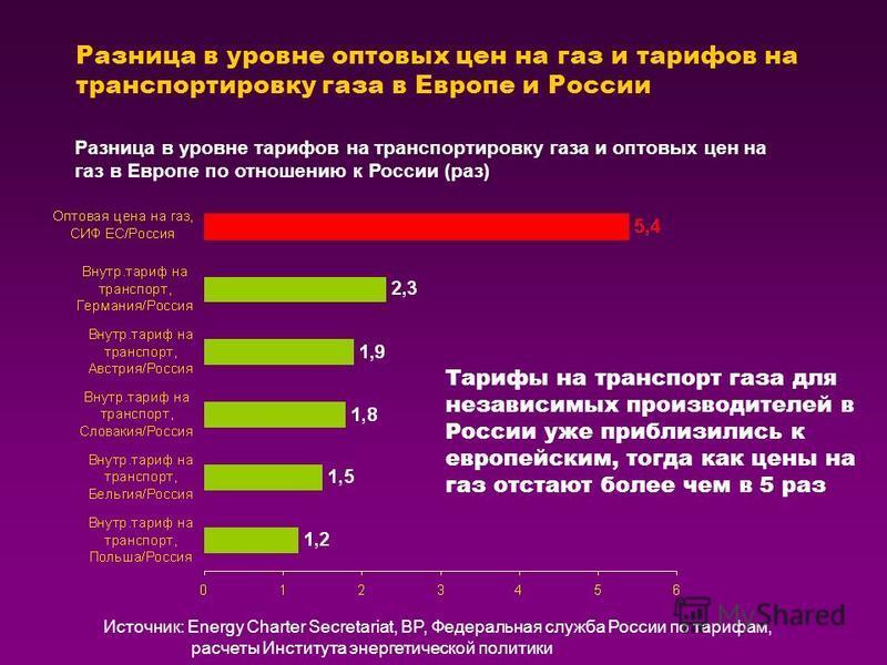 Разница в уровне оптовых цен на газ и тарифов на транспортировку газа в Европе и России Разница в уровне тарифов на транспортировку газа и оптовых цен на газ в Европе по отношению к России (раз) Тарифы на транспорт газа для независимых производителей