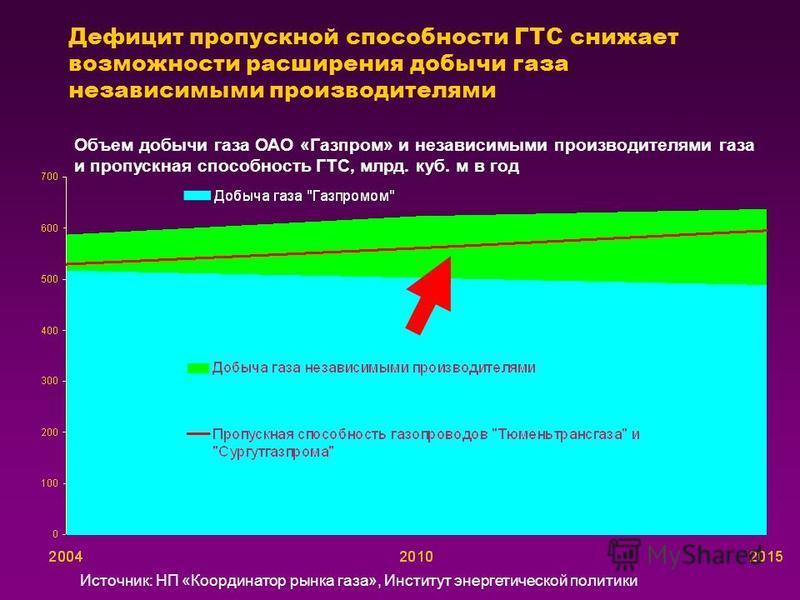 Дефицит пропускной способности ГТС снижает возможности расширения добычи газа независимыми производителями Объем добычи газа ОАО «Газпром» и независимыми производителями газа и пропускная способность ГТС, млрд. куб. м в год Источник: НП «Координатор