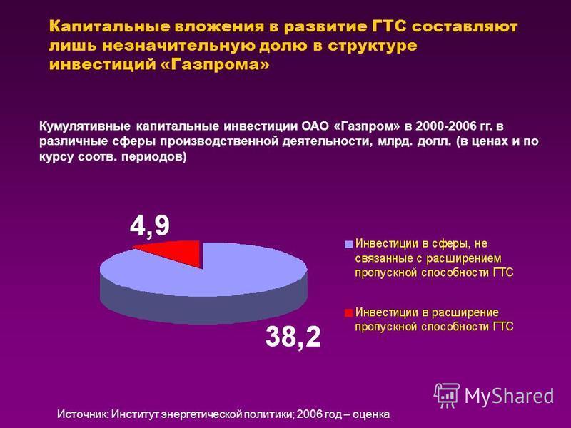 Капитальные вложения в развитие ГТС составляют лишь незначительную долю в структуре инвестиций «Газпрома» Кумулятивные капитальные инвестиции ОАО «Газпром» в 2000-2006 гг. в различные сферы производственной деятельности, млрд. долл. (в ценах и по кур