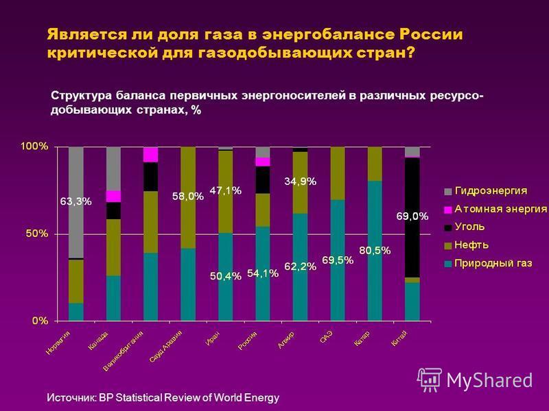 Является ли доля газа в энергобалансе России критической для газодобывающих стран? Источник: BP Statistical Review of World Energy Структура баланса первичных энергоносителей в различных ресурсов- добывающих странах, %