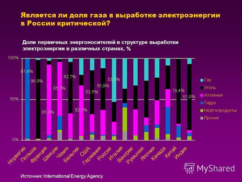 Является ли доля газа в выработке электроэнергии в России критической? Доли первичных энергоносителей в структуре выработки электроэнергии в различных странах, % Источник: International Energy Agency
