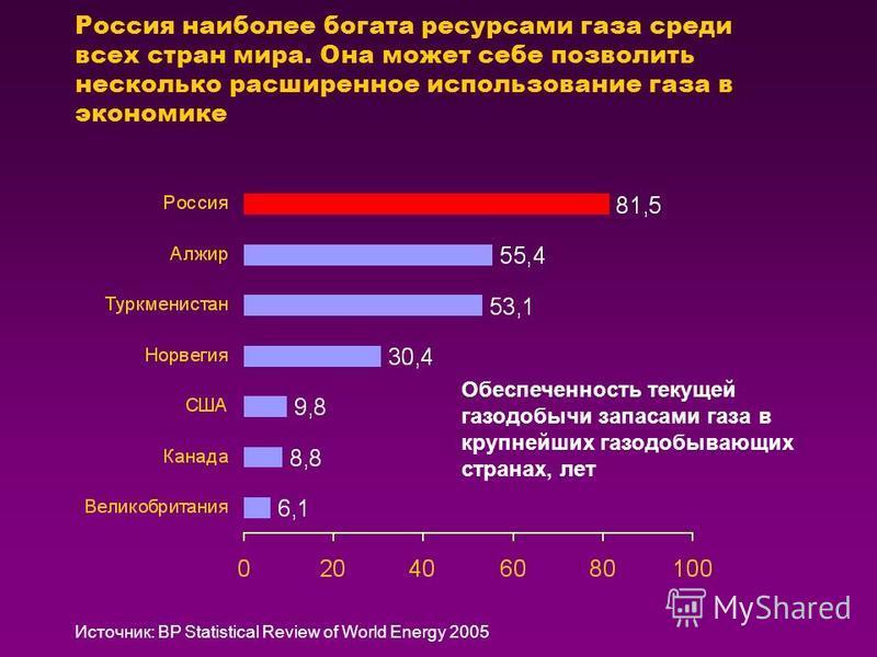 Россия наиболее богата ресурсами газа среди всех стран мира. Она может себе позволить несколько расширенное использование газа в экономике Источник: BP Statistical Review of World Energy 2005 Обеспеченность текущей газодобычи запасами газа в крупнейш