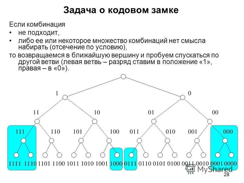 28 Задача о кодовом замке Если комбинация не подходит, либо ее или некоторое множество комбинаций нет смысла набирать (отсечение по условию), то возвращаемся в ближайшую вершину и пробуем спускаться по другой ветви (левая ветвь – разряд ставим в поло