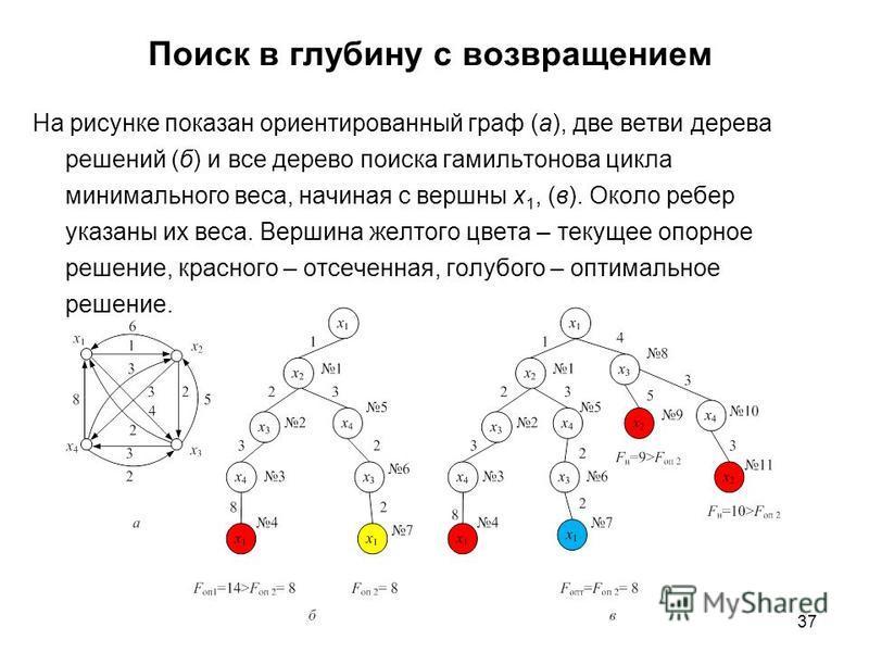 37 Поиск в глубину с возвращением На рисунке показан ориентированный граф (а), две ветви дерева решений (б) и все дерево поиска гамильтонова цикла минимального веса, начиная с вершны х 1, (в). Около ребер указаны их веса. Вершина желтого цвета – теку