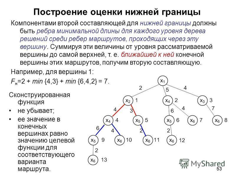 53 Построение оценки нижней границы Сконструированная функция не убывает; ее значение в конечных вершинах равно значению целевой функции для соответствующего варианта маршрута. Компонентами второй составляющей для нижней границы должны быть ребра мин