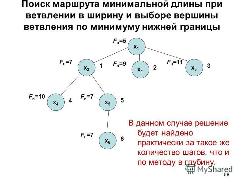 58 Поиск маршрута минимальной длины при ветвлении в ширину и выборе вершины ветвления по минимуму нижней границы В данном случае решение будет найдено практически за такое же количество шагов, что и по методу в глубину. x1x1 x2x2 1 F н =7 F н =5 x4x4