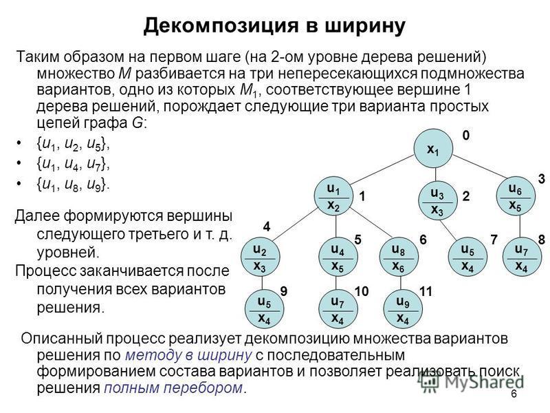 6 Таким образом на первом шаге (на 2-ом уровне дерева решений) множество М разбивается на три непересекающихся подмножества вариантов, одно из которых М 1, соответствующее вершине 1 дерева решений, порождает следующие три варианта простых цепей графа