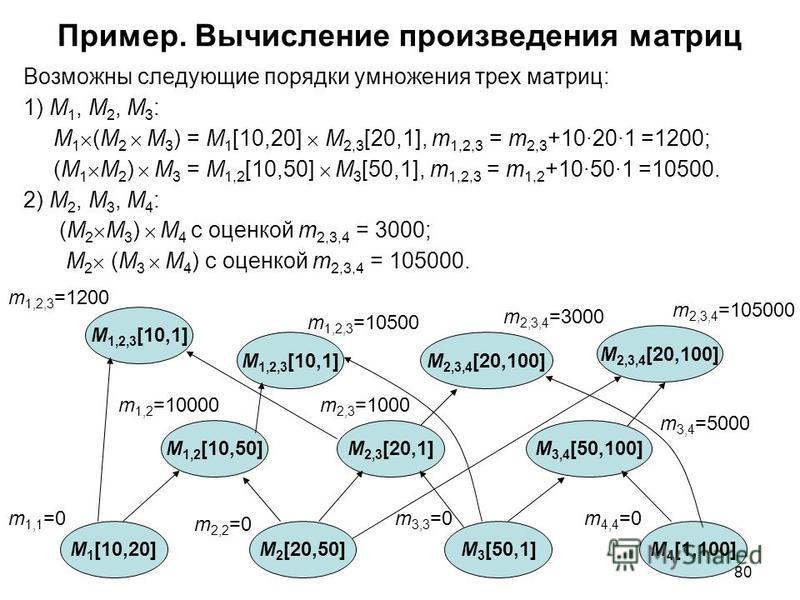 80 Пример. Вычисление произведения матриц Возможны следующие порядки умножения трех матриц: 1) M 1, M 2, M 3 : M 1 (M 2 M 3 ) = M 1 [10,20] M 2,3 [20,1], m 1,2,3 = m 2,3 +10·20·1 =1200; (M 1 M 2 ) M 3 = M 1,2 [10,50] M 3 [50,1], m 1,2,3 = m 1,2 +10·5