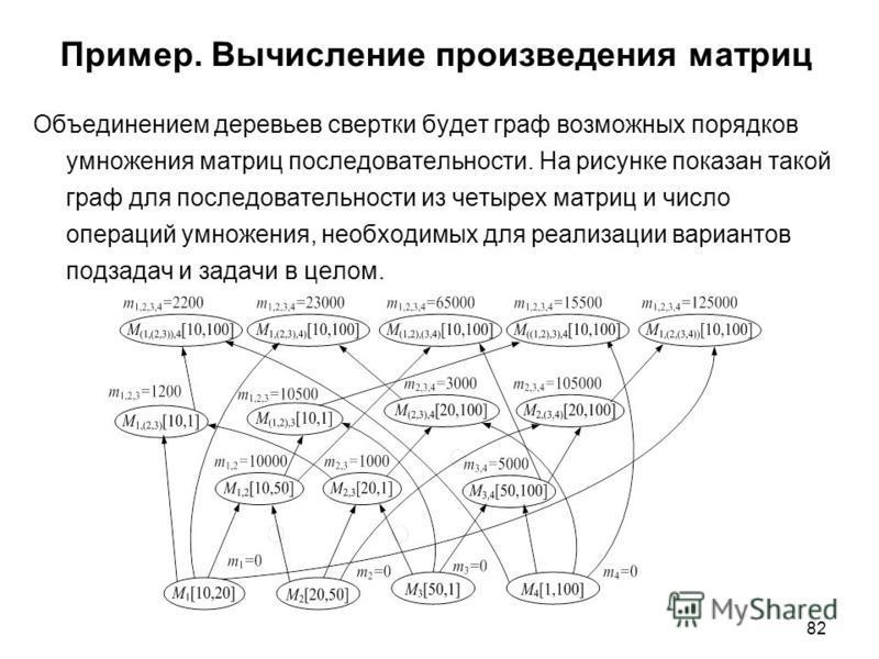 82 Пример. Вычисление произведения матриц Объединением деревьев свертки будет граф возможных порядков умножения матриц последовательности. На рисунке показан такой граф для последовательности из четырех матриц и число операций умножения, необходимых