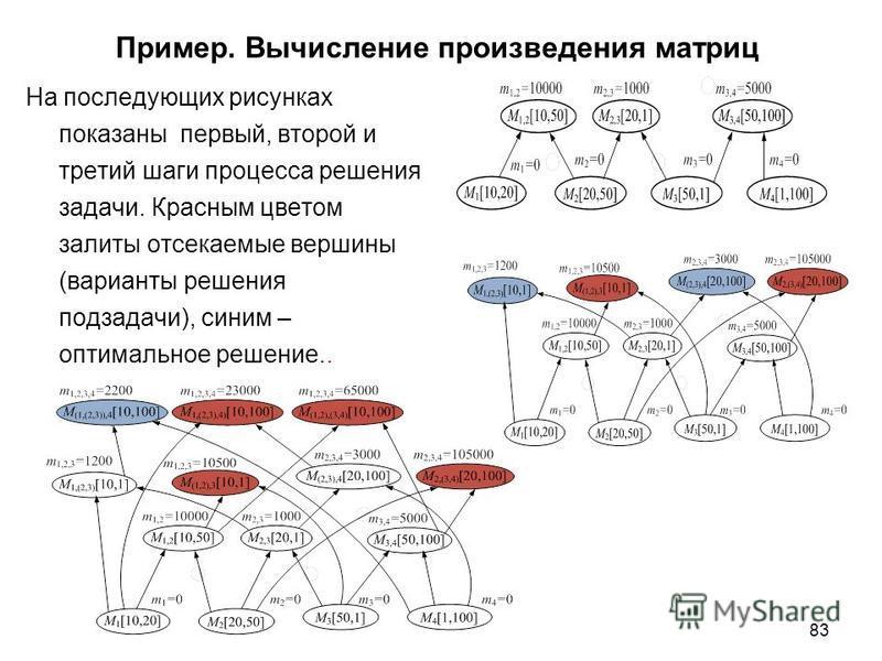 83 Пример. Вычисление произведения матриц На последующих рисунках показаны первый, второй и третий шаги процесса решения задачи. Красным цветом залиты отсекаемые вершины (варианты решения подзадачи), синим – оптимальное решение..