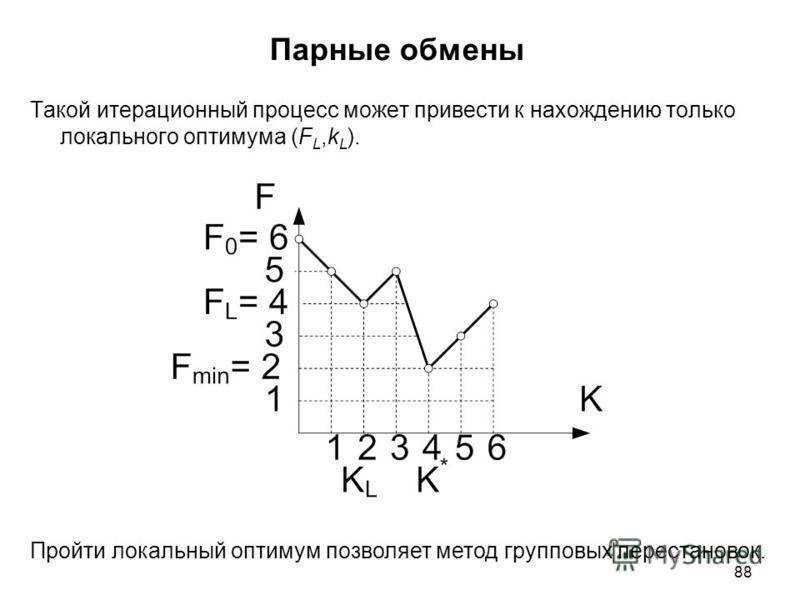 88 Парные обмены Такой итерационный процесс может привести к нахождению только локального оптимума (F L,k L ). Пройти локальный оптимум позволяет метод групповых перестановок.