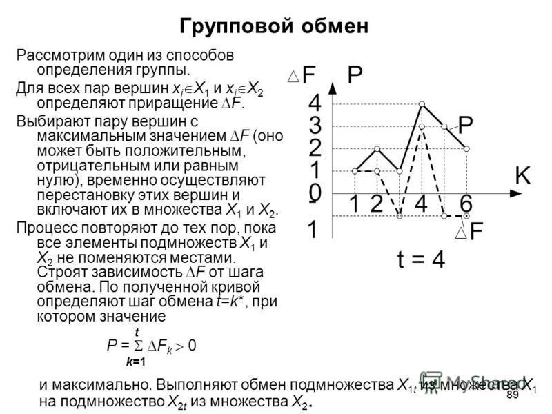 89 Групповой обмен Рассмотрим один из способов определения группы. Для всех пар вершин x i X 1 и x j X 2 определяют приращение F. Выбирают пару вершин с максимальным значением F (оно может быть положительным, отрицательным или равным нулю), временно