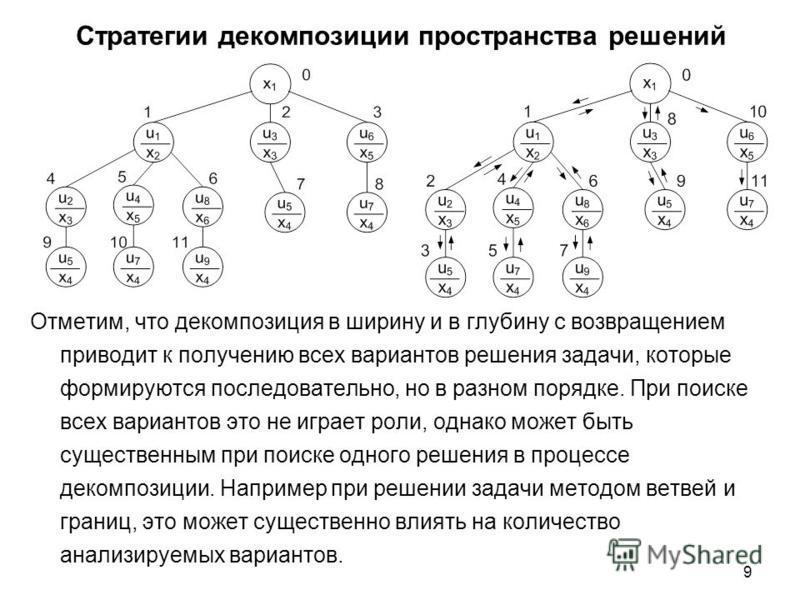 9 Стратегии декомпозиции пространства решений Отметим, что декомпозиция в ширину и в глубину с возвращением приводит к получению всех вариантов решения задачи, которые формируются последовательно, но в разном порядке. При поиске всех вариантов это не
