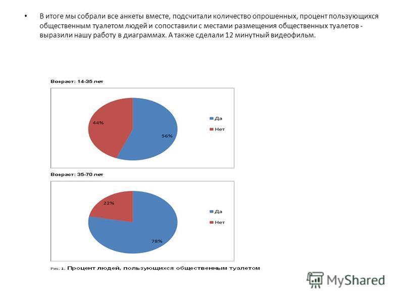 В итоге мы собрали все анкеты вместе, подсчитали количество опрошенных, процент пользующихся общественным туалетом людей и сопоставили с местами размещения общественных туалетов - выразили нашу работу в диаграммах. А также сделали 12 минутный видеофи