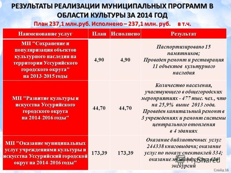 РЕЗУЛЬТАТЫ РЕАЛИЗАЦИИ МУНИЦИПАЛЬНЫХ ПРОГРАММ В ОБЛАСТИ КУЛЬТУРЫ ЗА 2014 ГОД План 237,1 млн.руб. Исполнено – 237,1 млн. руб. в т.ч. Наименование услуг План ИсполненоРезультат МП