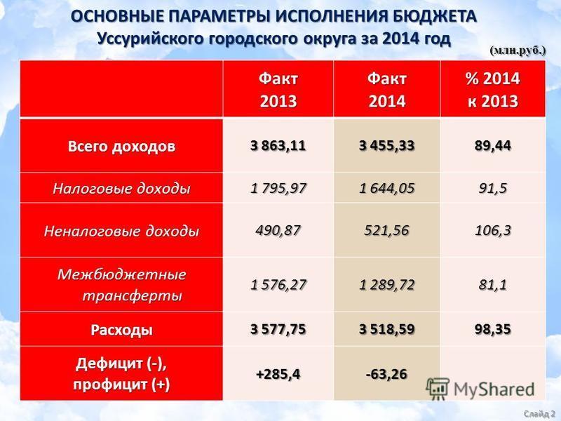 ОСНОВНЫЕ ПАРАМЕТРЫ ИСПОЛНЕНИЯ БЮДЖЕТА Уссурийского городского округа за 2014 год Факт 2013Факт 2014 % 2014 к 2013 Всего доходов 3 863,11 3 455,33 89,44 Налоговые доходы 1 795,97 1 644,05 91,5 Неналоговые доходы 490,87521,56106,3 Межбюджетные трансфер