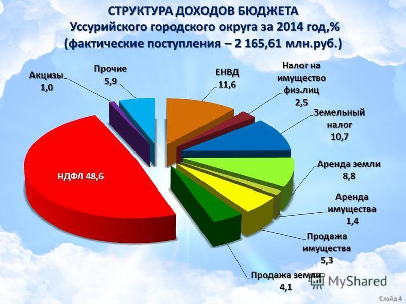 СТРУКТУРА ДОХОДОВ БЮДЖЕТА Уссурийского городского округа за 2014 год,% (фактические поступления – 2 165,61 млн.руб.) Слайд 4