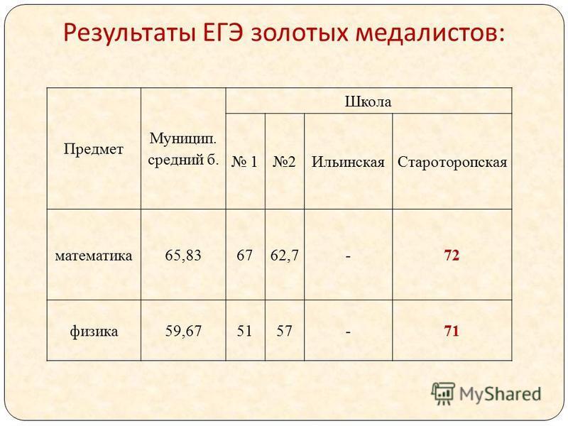 Результаты ЕГЭ золотых медалистов : Предмет Муницип. средний б. Школа 12Ильинская Староторопская математика 65,836762,7-72 физика 59,675157-71