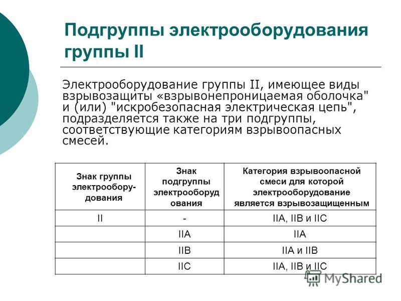 Подгруппы электрооборудования группы II Знак группы электрооборудования Знак подгруппы электрооборудования Категория взрывоопасной смеси для которой электрооборудование является взрывозащищенныйм II-IIА, IIВ и IIС IIА IIВIIА и IIВ IICIIА, IIВ и IIС Э