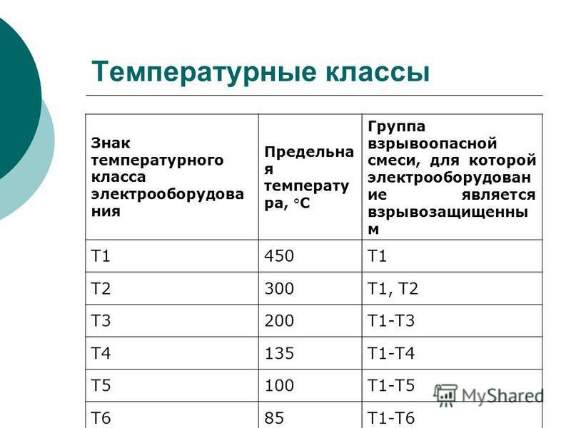 Температурные классы Знак температурного класса электрооборудования Предельна я температура, °С Группа взрывоопасной смеси, для которой электрооборудование является взрывозащищенный м Т1450Т1 Т2300Т1, Т2 Т3200Т1-Т3 Т4135Т1-Т4 Т5100Т1-Т5 Т685Т1-Т6