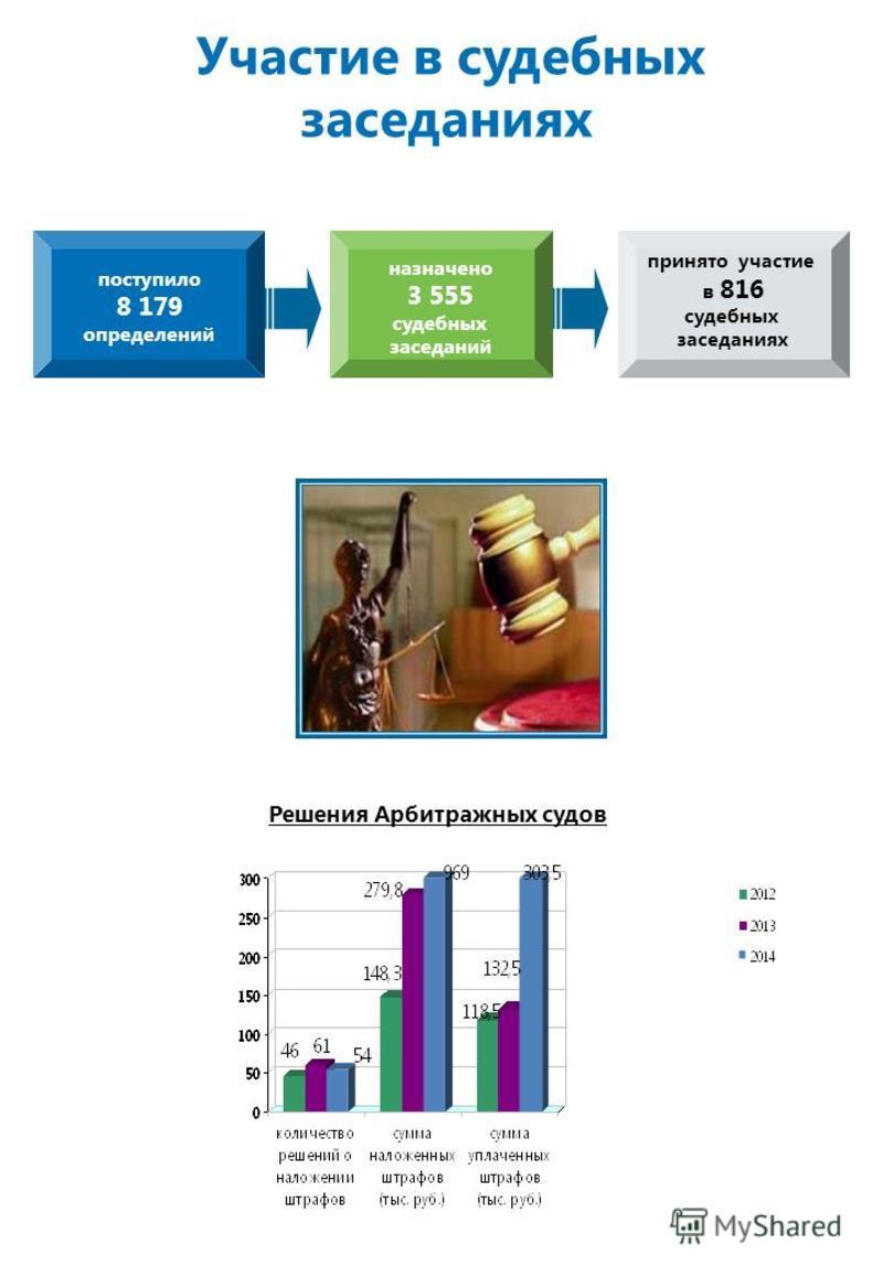 Участие в судебных заседаниях Решения Арбитражных судов поступило 8 179 определений назначено 3 555 судебных заседаний принято участие в 816 судебных заседаниях КОНТРОЛЬ И НАДЗОР В СФЕРЕ СРО
