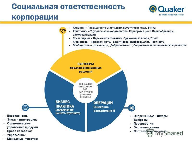ENVIRONMENTAL-ECONOMIC KEY THEMES Социальная ответственность корпорации -Безопасность; -Этика и интеграция; -Стратегическое управление продукцией; -Права человека; -Управление; -Менеджмент поставок -Энергия- Вода - Отходы -Выбросы -Переработка -Эко м