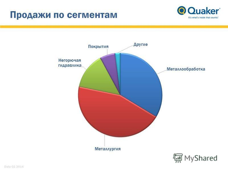 Продажи по сегментам Data Q1 2014