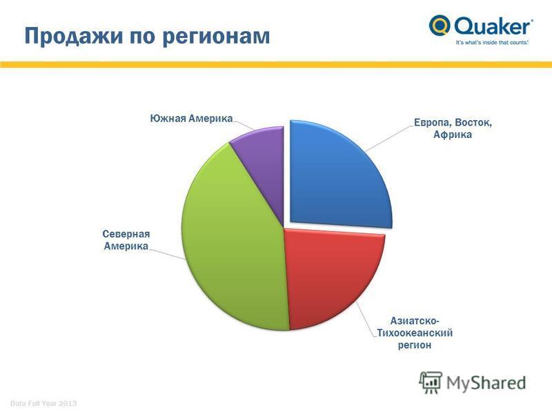 Продажи по регионам Data Full Year 2013