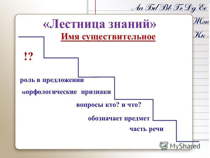 «Лестница знаний» Имя существительное !? роль в предложении морфологические признаки вопросы кто? и что? обозначает предмет часть речи