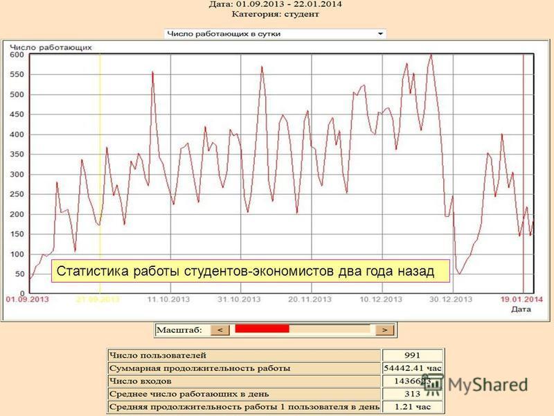 Статистика работы студентов-экономистов два года назад