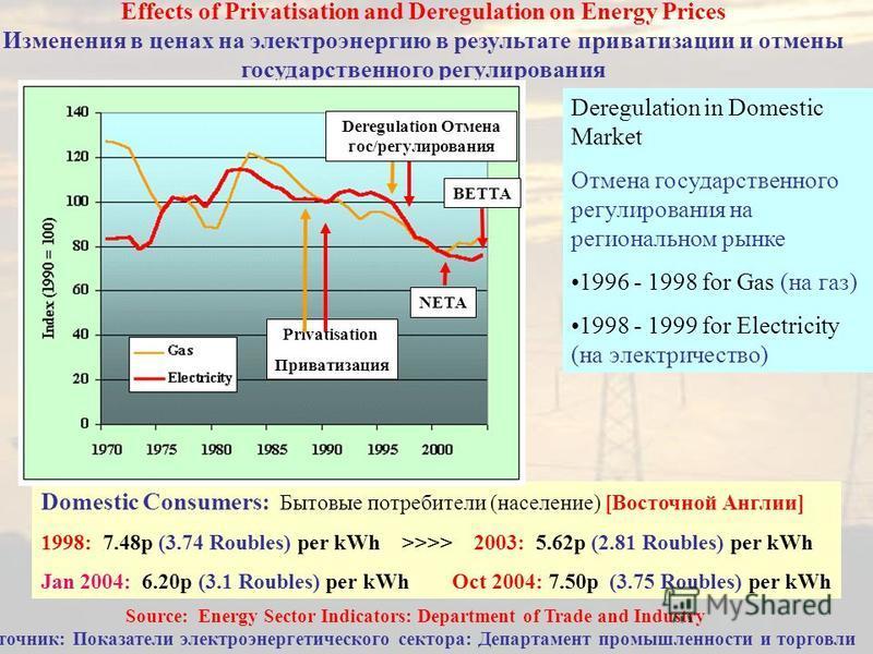 Effects of Privatisation and Deregulation on Energy Prices Изменения в ценах на электроэнергию в результате приватизации и отмены государственного регулирования Deregulation in Domestic Market Отмена государственного регулирования на региональном рын