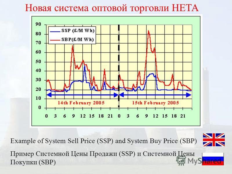 Новая система оптовой торговли НЕТА Example of System Sell Price (SSP) and System Buy Price (SBP) Пример Системной Цены Продажи (SSP) и Системной Цены Покупки (SBP)