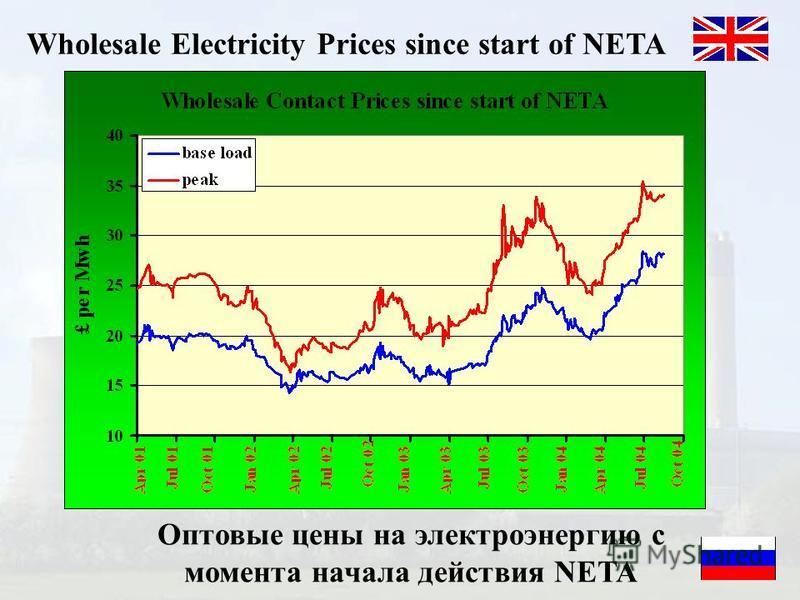 Wholesale Electricity Prices since start of NETA Оптовые цены на электроэнергию с момента начала действия NETA
