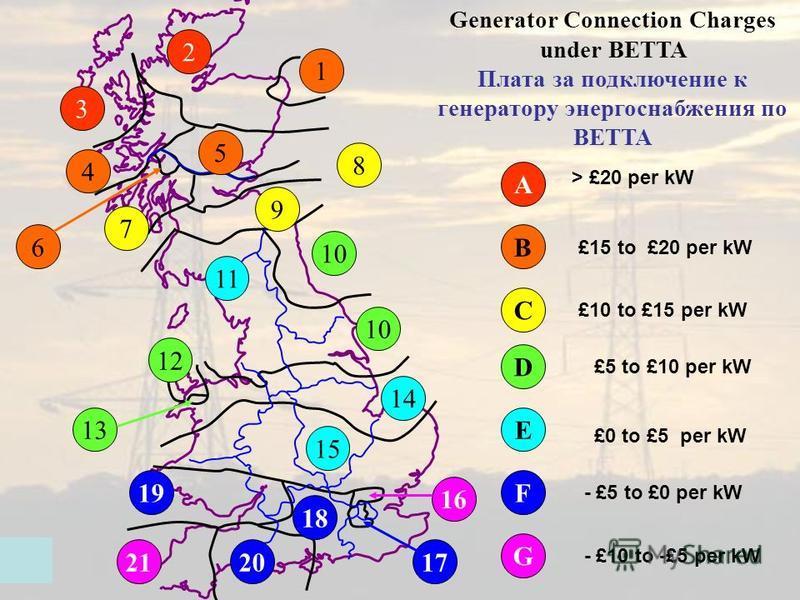 2 3 A > £20 per kW 1 4 5 6B £15 to £20 per kW 7 8 9 C £10 to £15 per kW 10 12 10 13 D £5 to £10 per kW 11 14 15 E £0 to £5 per kW 18 20 19 17 F - £5 to £0 per kW 21 16 G - £10 to -£5 per kW Generator Connection Charges under BETTA Плата за подключени