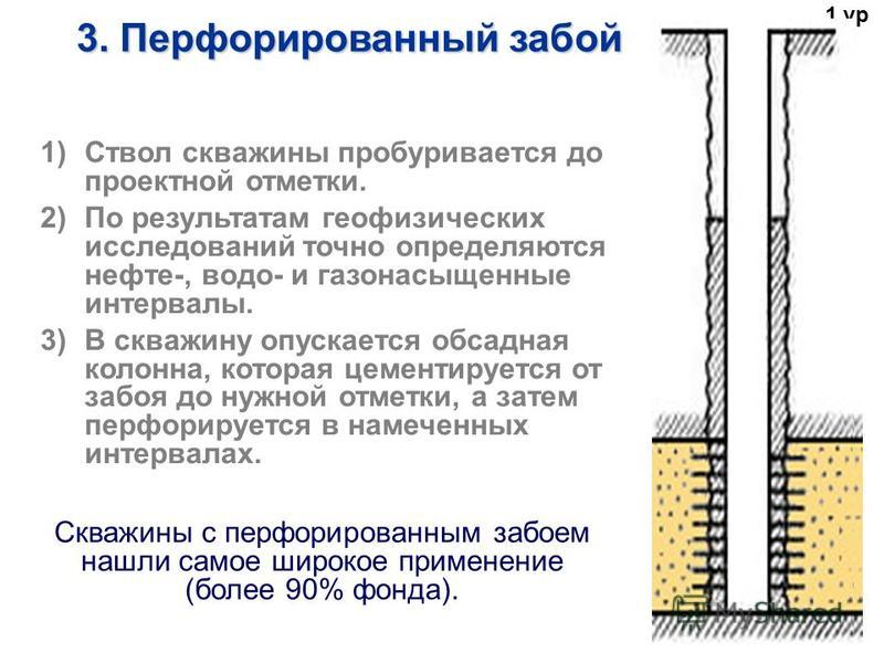 1)Ствол скважины пробуривается до проектной отметки. 2)По результатам геофизических исследований точно определяются нефти-, водой- и газонасыщение интервалы. 3)В скважину опускается обсадная колонна, которая цементируется от забоя до нужной отметки,