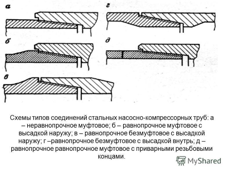 Схемы типов соединений стальных насосно-компрессорных труб: а – не равно прочное муфтовое; б – равнопрочное муфтовое с высадкой наружу; в – равнопрочное безмуфтовое с высадкой наружу; г –равнопрочное безмуфтовое с высадкой внутрь; д – равнопрочное ра