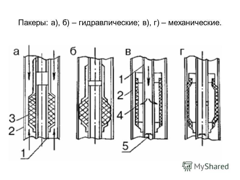 Пакеры: а), б) – гидравлические; в), г) – механические.